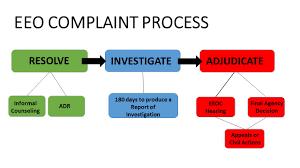 Eeo Process Chart Hud Gov U S Department Of Housing And Urban Development Hud