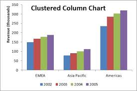 Different Types Of Charts In Ms Excel 2007 10 Excel Chart Types And When To Use Them Dummies
