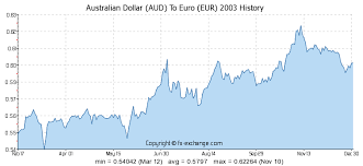 Aud To Eu Currency Exchange Rates