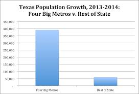 87 Of New Texans Live In Big Metros The Kinder Institute