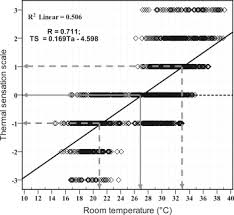 Assessment of thermal environmental conditions and quantification of ...