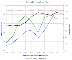 Olive Oil Price Chart The Future Of Oil Prices Zdnet