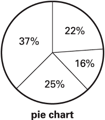 Pie Chart Definition For English Language Learners From