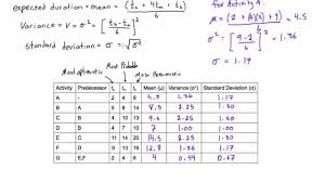 Pert Chart Formula How To Calculate Expected Duration Variance And Standard Deviation Of An Activity