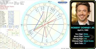 Pin By Robyn On Astrology Charts Birth Chart Astrology