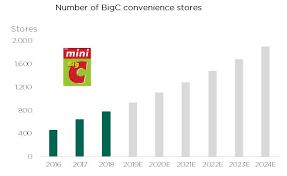 Brief Thailand Bjc Solid Supply Chain In The Retail