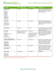 Warfarin Antibiotic Interaction Chart Warfarin Inr Antibiotic Interactions