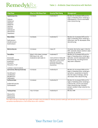 Warfarin Inr Antibiotic Interactions