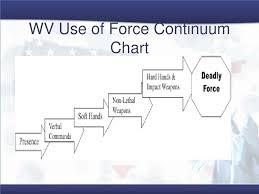 Ppt West Virginia Counterdrug Support Program Powerpoint