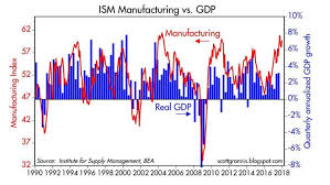 Ism Purchasing Managers Index Chart Online Ism Manufacturing Chart Shows Stunning Recovery In