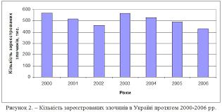 Зведення та групування статистичних даних Статистичні таблиці Зведення та групування статистичних даних Статистичні таблиці