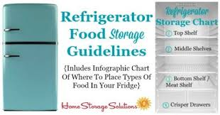 Restaurant Fridge Temperature Chart Refrigerator Storage Chart Guidelines Where To Place Your