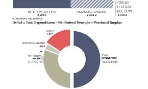 Budget Explainer Newspaper Dawn Com