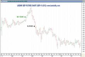 Nse Nifty Future Live Chart Banknifty Com Is A Concern Which Could Analyze Stock Market