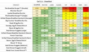 carl s jr breakfast nutrition information calories