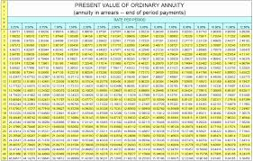present value of annuity chart annuityf ordinary annuity table