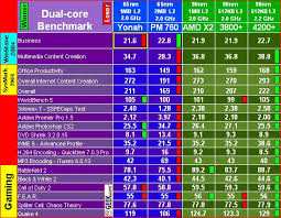 Amd Intel Equivalent Chart Amd V Intel Processor Comparison Chart Best Processor And