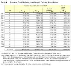 Cost Analysis Example Benefit Cost Analysis Mndot