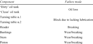 Failure Mode Main Failure Modes For The Press Structure Download Table
