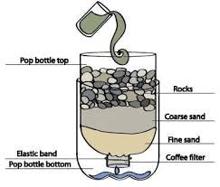 homemade water filter bottle. Do It Yourself (DIY) Water Filtration. Homemade Filter Bottle