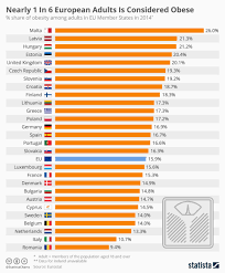 Chart Nearly 1 In 6 European Adults Is Considered Obese