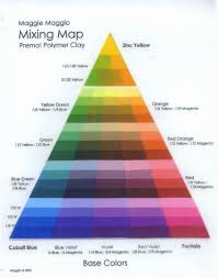 Premo Color Mixing Chart Sculpey Premo Color Mixing Color Mixing Chart Color