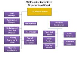 Ftc Organizational Chart Wa Or Ca Nv Id Az Mt Ut Co Nm Tx Ok Ks Ne Sd Nd Wy Mn Wi Ia