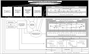 Курсовая работа Технологический процесс разработки программного  2 1 Компоненты технологического процесса организации