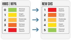 Hazardous Chemical Rating Chart In Lab Disposal Options Waste Management Guide Waste