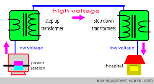 electrical safety explained simply from the step down transformer current carrying wires enter the hospital