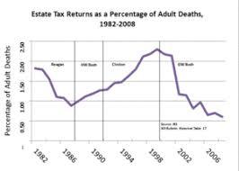 Estate Tax In The United States Wikipedia