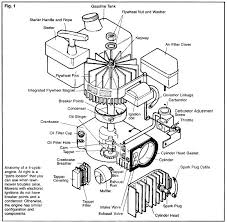 huskee lawn tractor wiring diagram on huskee images free download Yard Machine Wiring Diagram huskee lawn tractor wiring diagram 18 troubleshooting huskee lt4200 mtd yard machine wiring diagram yard machine wiring diagram snow blower