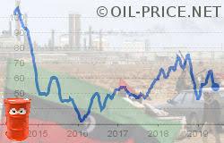 Crude Oil Price Oil Energy Petroleum Oil Price Wti