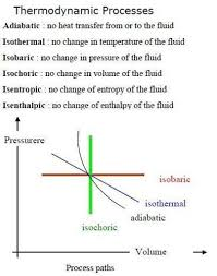 Thermodynamics Processes 1) Adiabatic process 2) Isothermal 3 ...