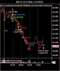 Lean Hog Live Cattle Futures Trading Research Charts