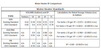 55 gallon water heater. Where A 3 Feet X Closet Was Often The Go-to Location For Installation An Electric Water Heater, These New Appliances Likely Won\u0027t Fit Into 55 Gallon Heater O