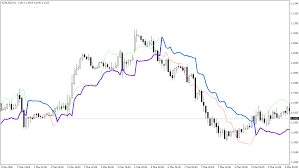 chandelier exit is a custom indicator for sl calculation it is based on atr