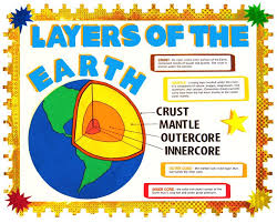 Make A Science Fair Project About Layers Of The Earth Earth