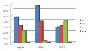 Отчет по самообследованию Филиала ГОУВПО Ростовский  Рисунок 5 2 Результаты защиты дипломных работ и проектов