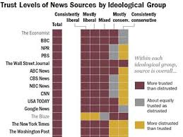 News Credibility Chart These Are The Most And Least Trusted News Outlets In America