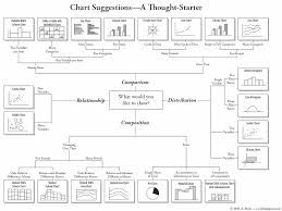 Make A T Chart In Word Stunning Choose The Right Chart For The Point You Are Trying To Make Xpost