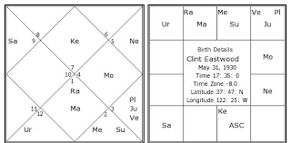 Ayurvedic Astrology Chart Clint Eastwood Birth Chart Clint Eastwood Kundli