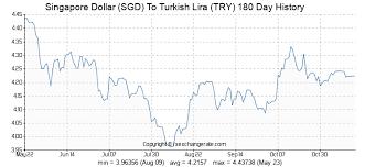 Singapore Dollar Sgd To Turkish Lira Try Exchange Rates