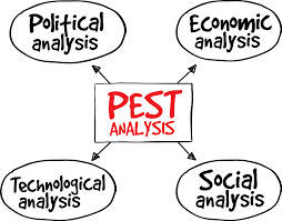 gallery how to do a pest analysis human anatomy diagram pest pestel analysis smi