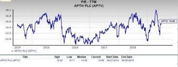 Should Value Investors Consider Aptiv Aptv Stock Now