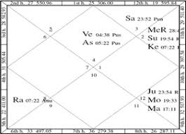Vedic Astrology Birth Chart Report The Astrological Portrait Of Angelina Jolie What The