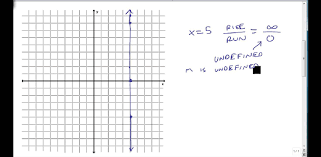 find the slope of vertical and horizontal lines