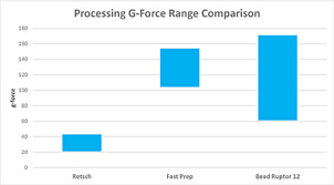 G Force Comparison Chart Bead Ruptor 12