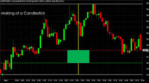 Basics Of Price Charts How To Draw Read Interpret And Trade Using Price Line Bar Candlestick Chart