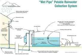 wet pipe potable rainwater collection system